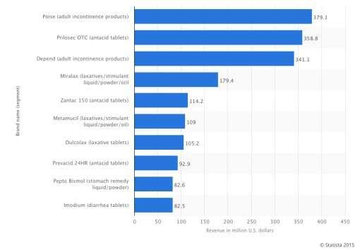 Digestive Drug Sales 2013