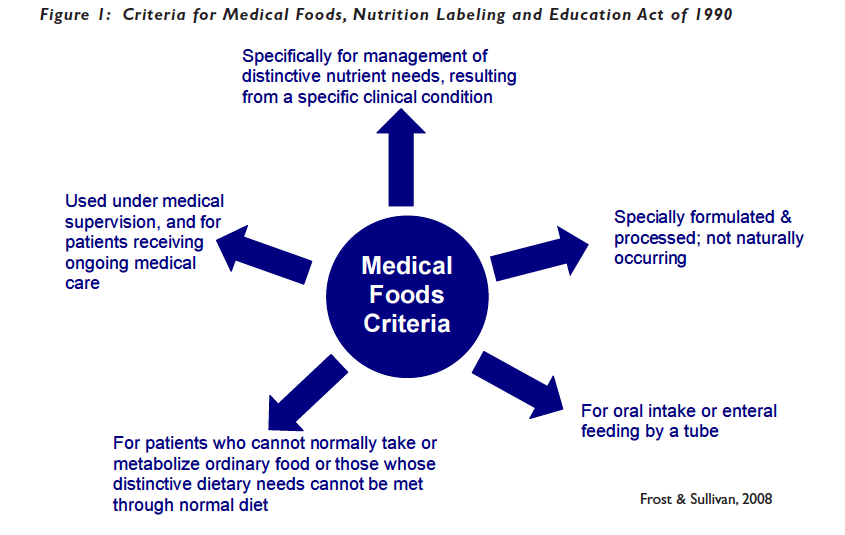 Medical Foods Criteria copy